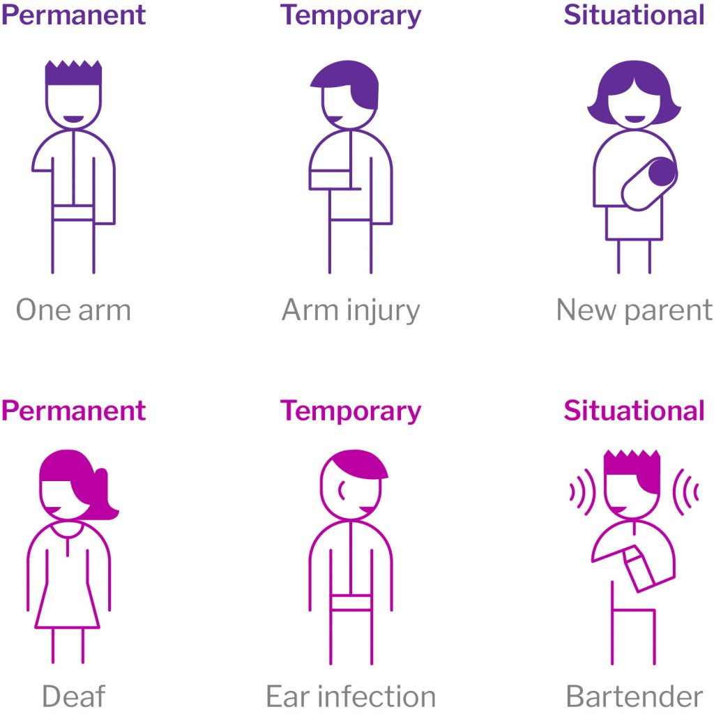 A Visual Of The Differences Between Permanent, Temporary and Situational Disabilities